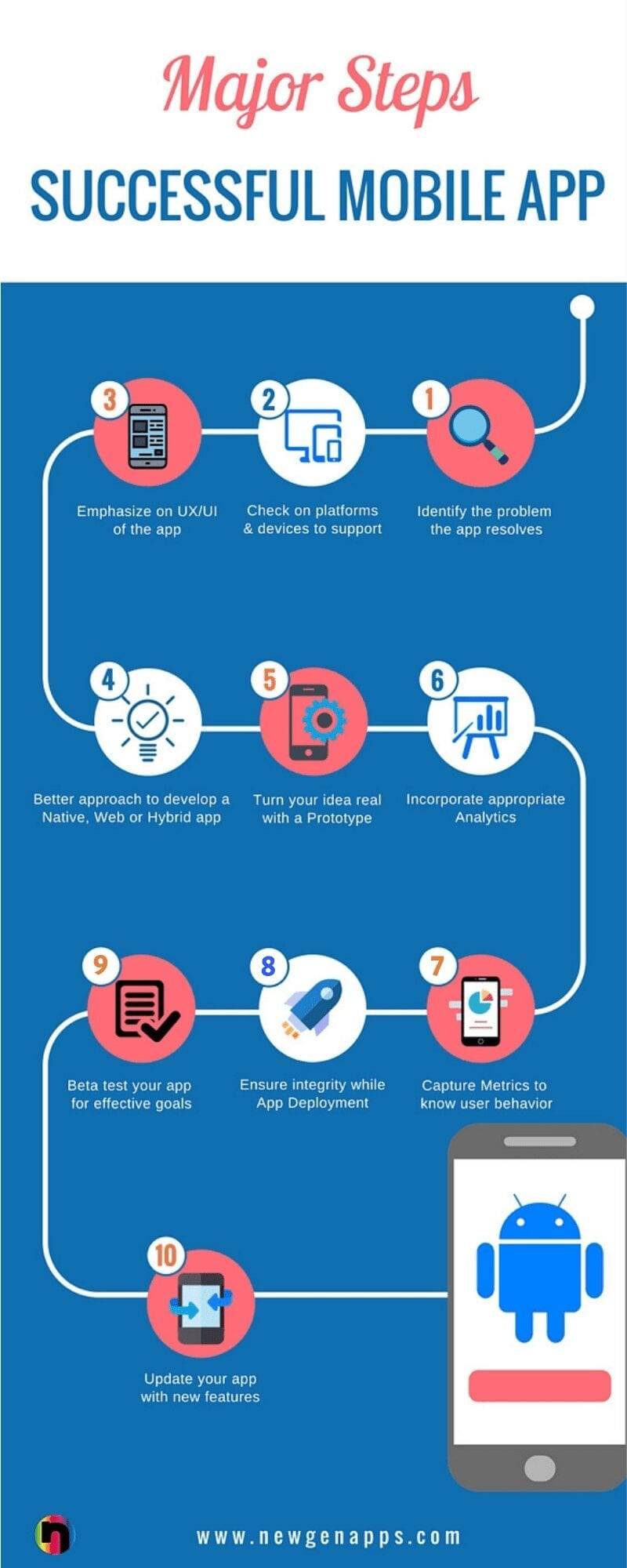 Steps to follow for a successful mobile app