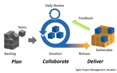 What is Agile Development? – Meaning, Types & Business Uses