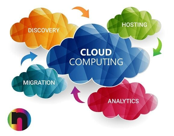 Top 10 Cloud Computing Examples and Uses
