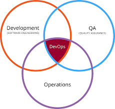 What is DevOps and Why use this Approach to Development?